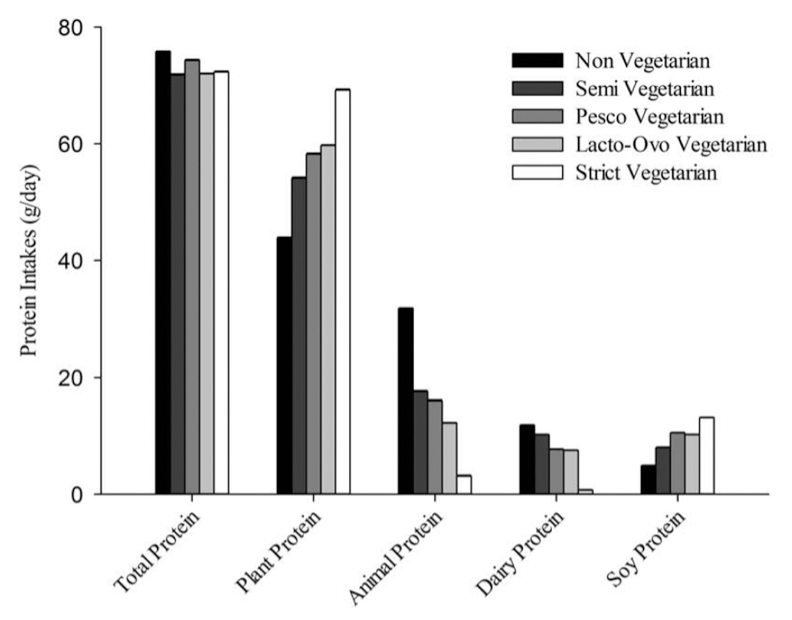 Rizzo, N.S., et al., Nutrient profiles of vegetarian and nonvegetarian dietary patterns. J Acad Nutr Diet, 2013. 113(12): p. 1610-9